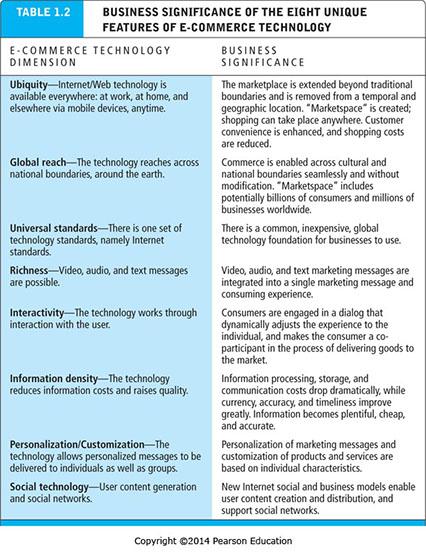 unique features of e commerce technology