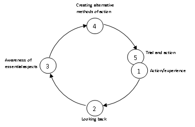 How do i use the korthagen reflection circle diagram spotlight on how do i use the korthagen reflection circle diagram ccuart Image collections