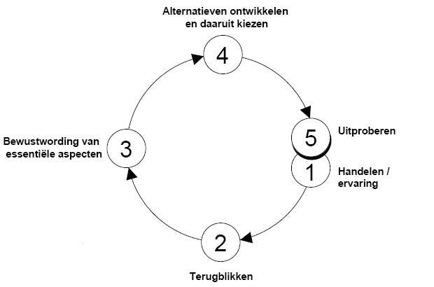 abcd methodiek